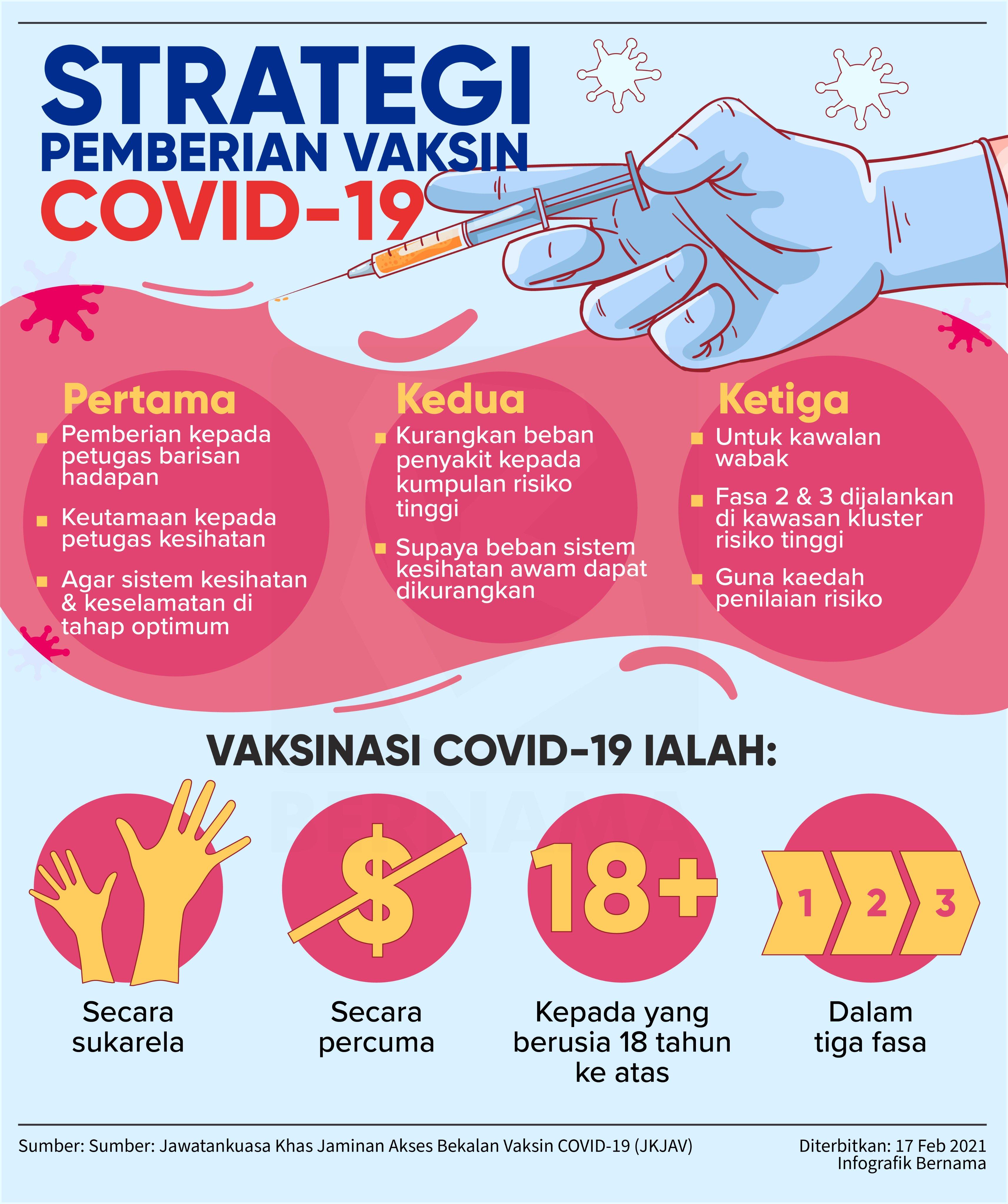 Vaksin Covid 19 Info Info Penting Tentang Pemberian Vaksin Covid 19 Di Malaysia Foodie